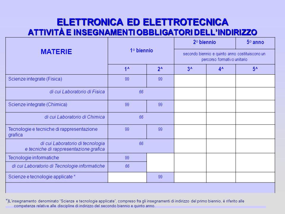 ELETTRONICA ED ELETTROTECNICA ATTIVITÀ E INSEGNAMENTI OBBLIGATORI DELL'INDIRIZZO