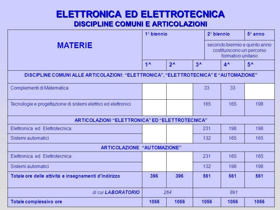 ELETTRONICA ED ELETTROTECNICA DISCIPLINE COMUNI E ARTICOLAZIONI