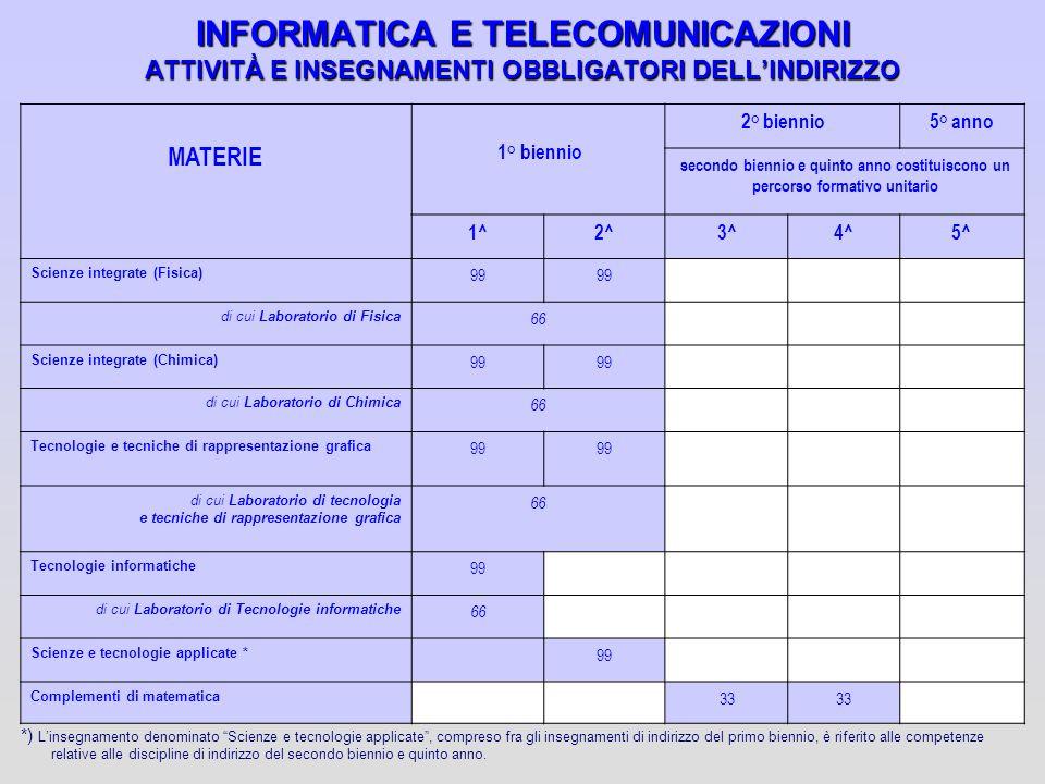 INFORMATICA E TELECOMUNICAZIONI ATTIVITÀ E INSEGNAMENTI OBBLIGATORI DELL'INDIRIZZO