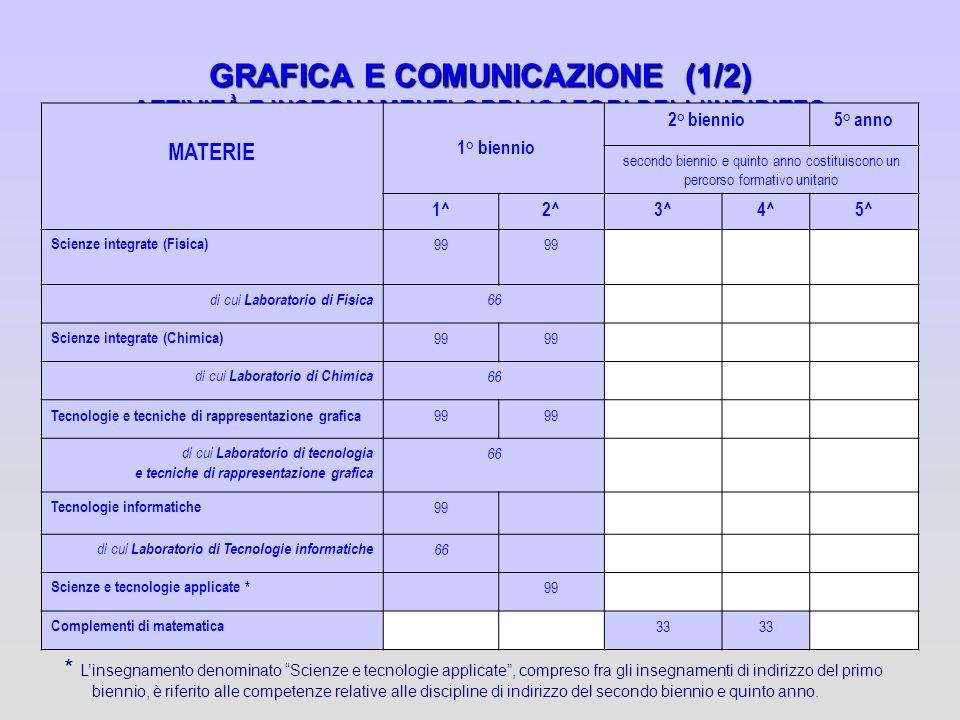 GRAFICA E COMUNICAZIONE (1/2) ATTIVITÀ E INSEGNAMENTI OBBLIGATORI DELL'INDIRIZZO