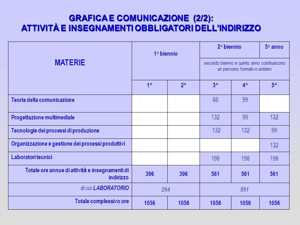 GRAFICA E COMUNICAZIONE (2/2): ATTIVITÀ E INSEGNAMENTI OBBLIGATORI DELL'INDIRIZZO