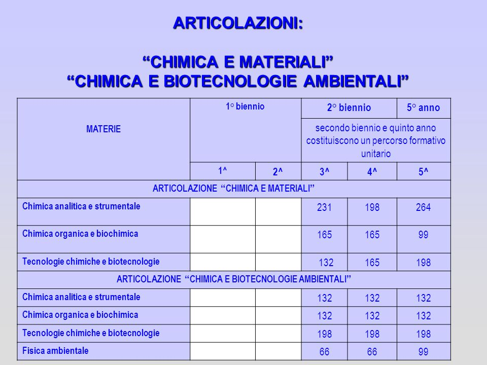 CHIMICA E BIOTECNOLOGIE AMBIENTALI