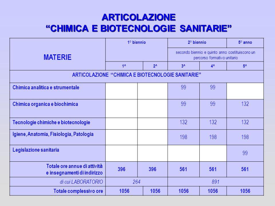 ARTICOLAZIONE CHIMICA E BIOTECNOLOGIE SANITARIE