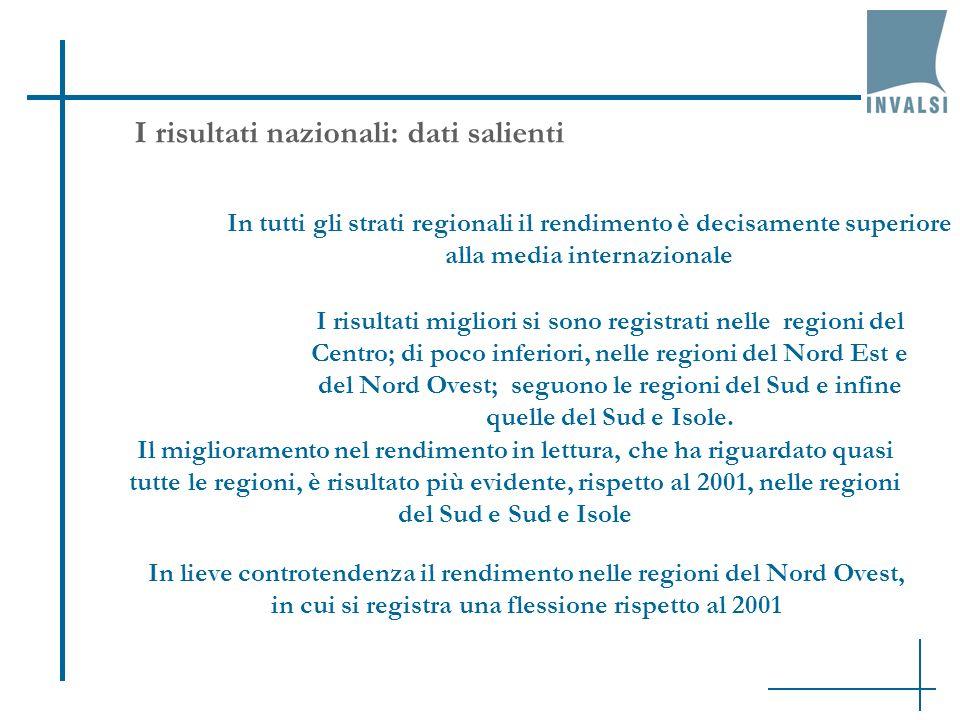 I risultati nazionali: dati salienti