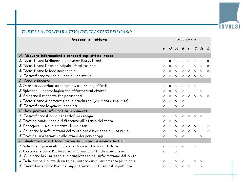 TABELLA COMPARATIVA DEGLI STUDI DI CASO