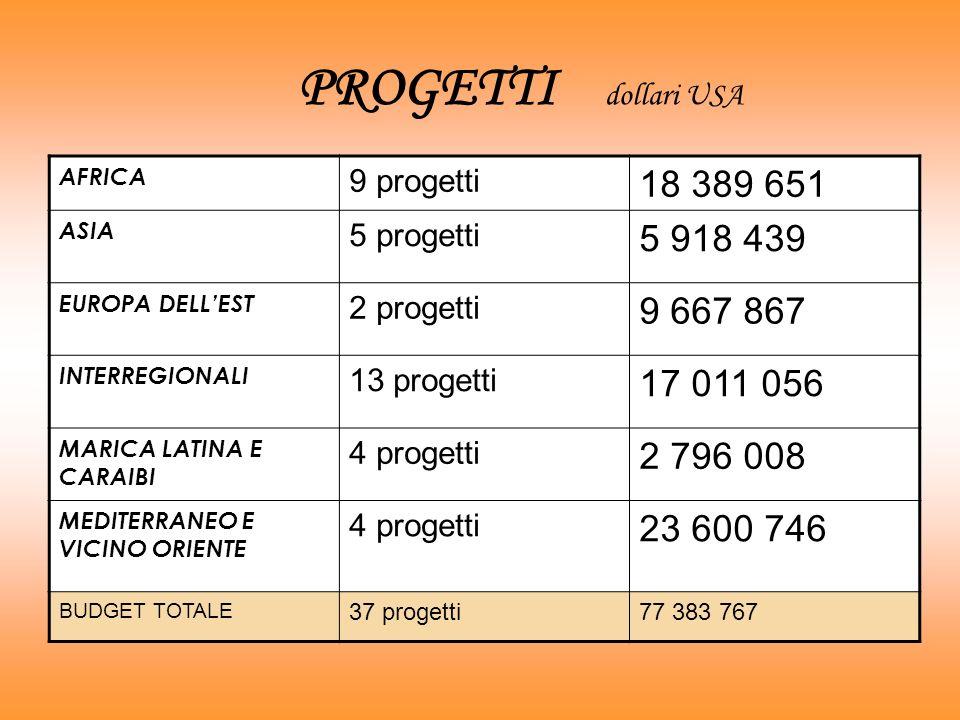 PROGETTI dollari USA AFRICA. 9 progetti. 18 389 651. ASIA. 5 progetti. 5 918 439. EUROPA DELL'EST.