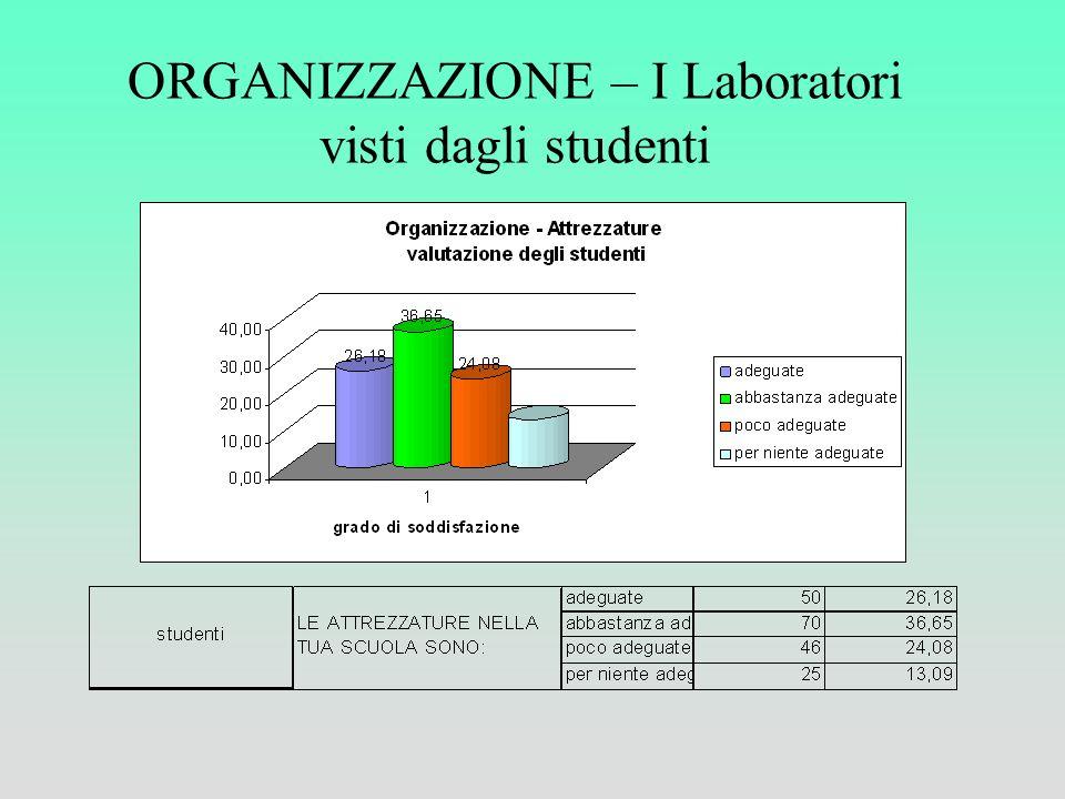 ORGANIZZAZIONE – I Laboratori visti dagli studenti