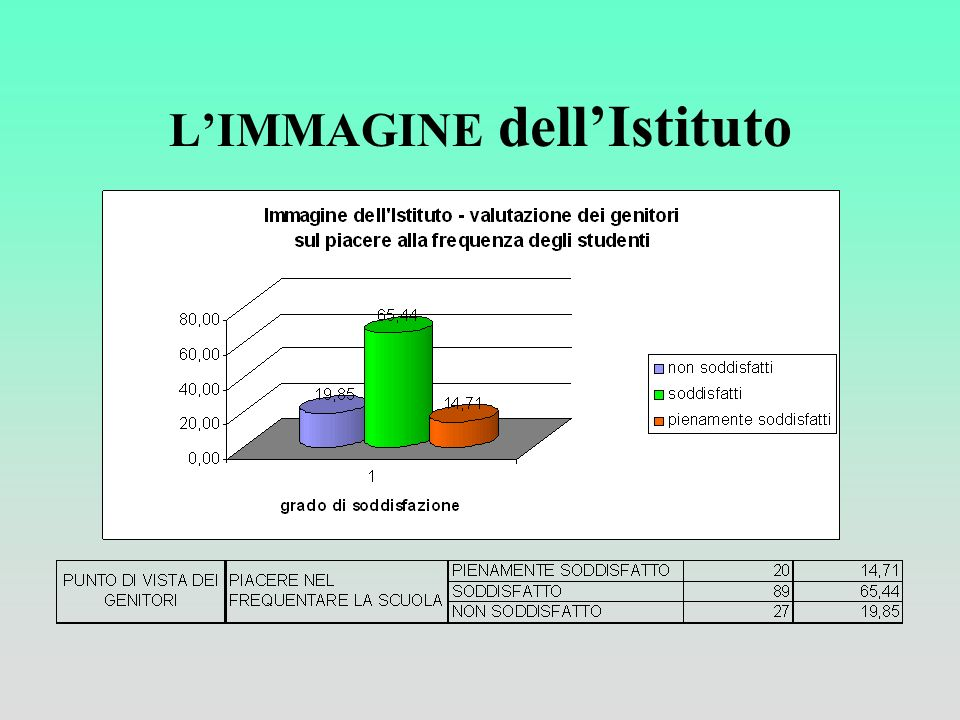 L'IMMAGINE dell'Istituto