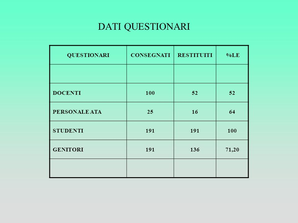 DATI QUESTIONARI QUESTIONARI CONSEGNATI RESTITUITI %LE DOCENTI 100 52