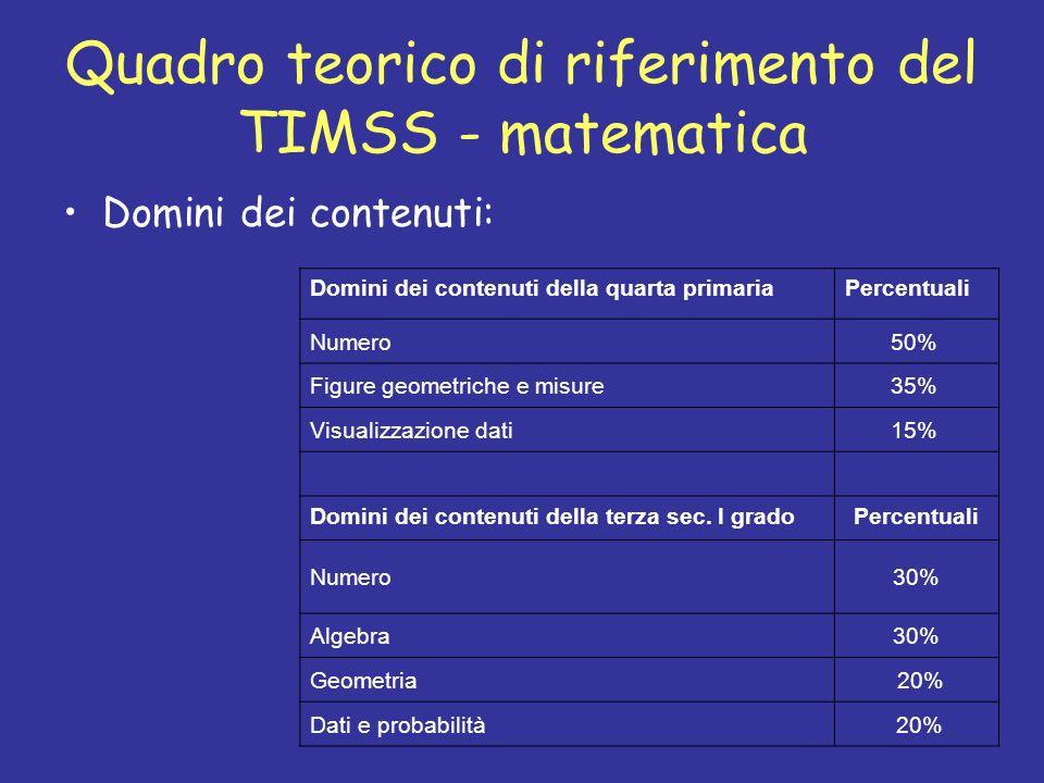 Quadro teorico di riferimento del TIMSS - matematica