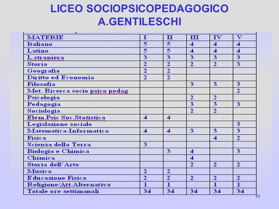 LICEO SOCIOPSICOPEDAGOGICO A.GENTILESCHI
