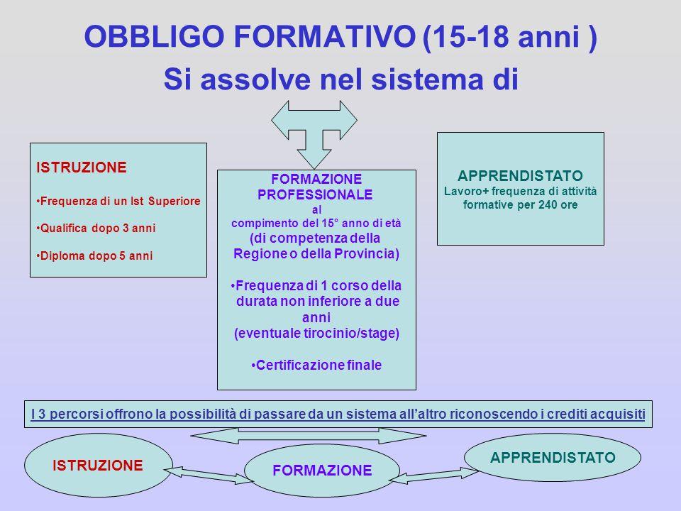 OBBLIGO FORMATIVO (15-18 anni )