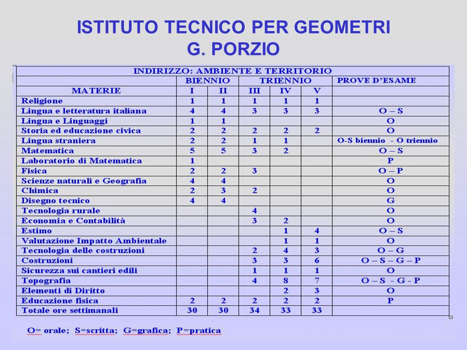 ISTITUTO TECNICO PER GEOMETRI G. PORZIO