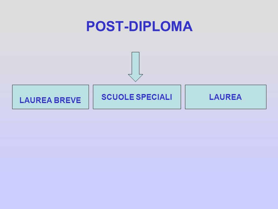 POST-DIPLOMA LAUREA BREVE SCUOLE SPECIALI LAUREA