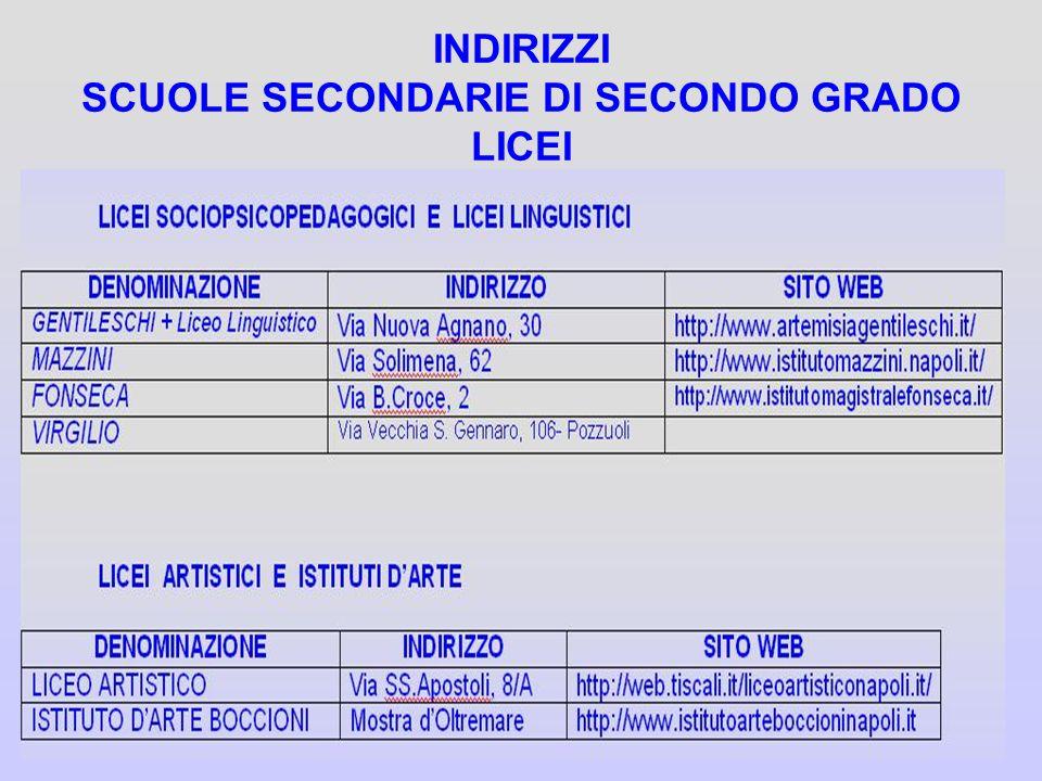 INDIRIZZI SCUOLE SECONDARIE DI SECONDO GRADO LICEI