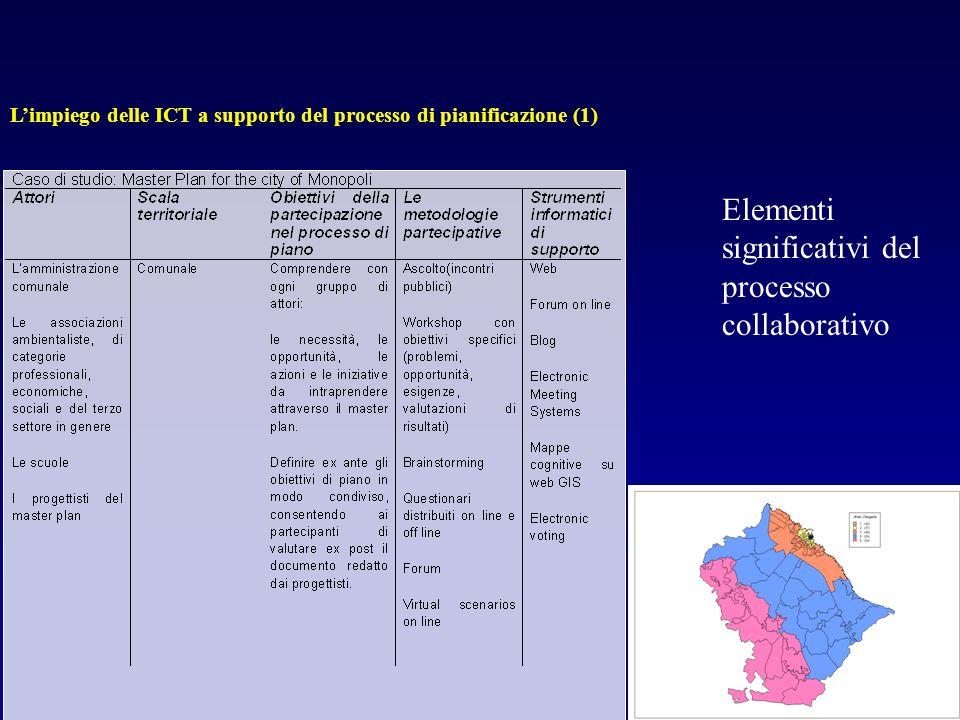 Elementi significativi del processo collaborativo