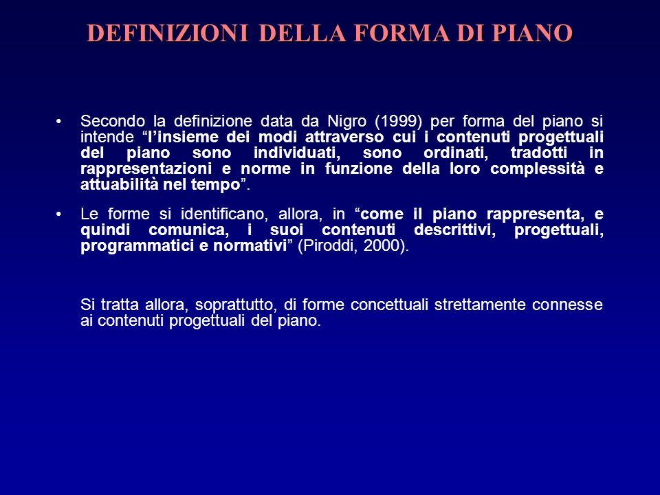 DEFINIZIONI DELLA FORMA DI PIANO