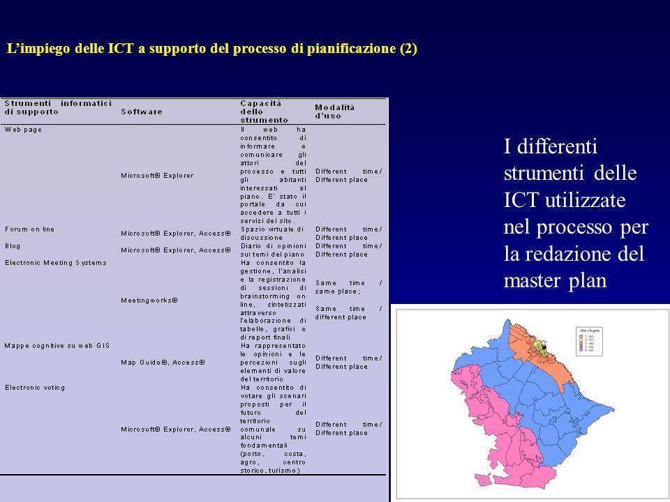 L'impiego delle ICT a supporto del processo di pianificazione (2)