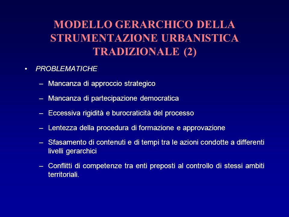 MODELLO GERARCHICO DELLA STRUMENTAZIONE URBANISTICA TRADIZIONALE (2)