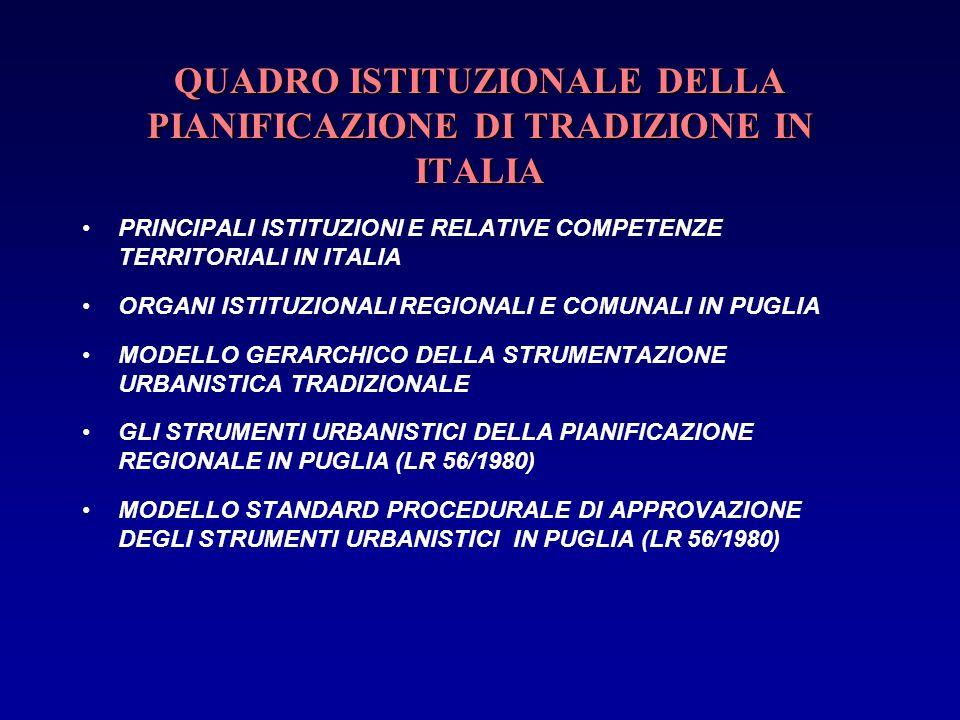 QUADRO ISTITUZIONALE DELLA PIANIFICAZIONE DI TRADIZIONE IN ITALIA