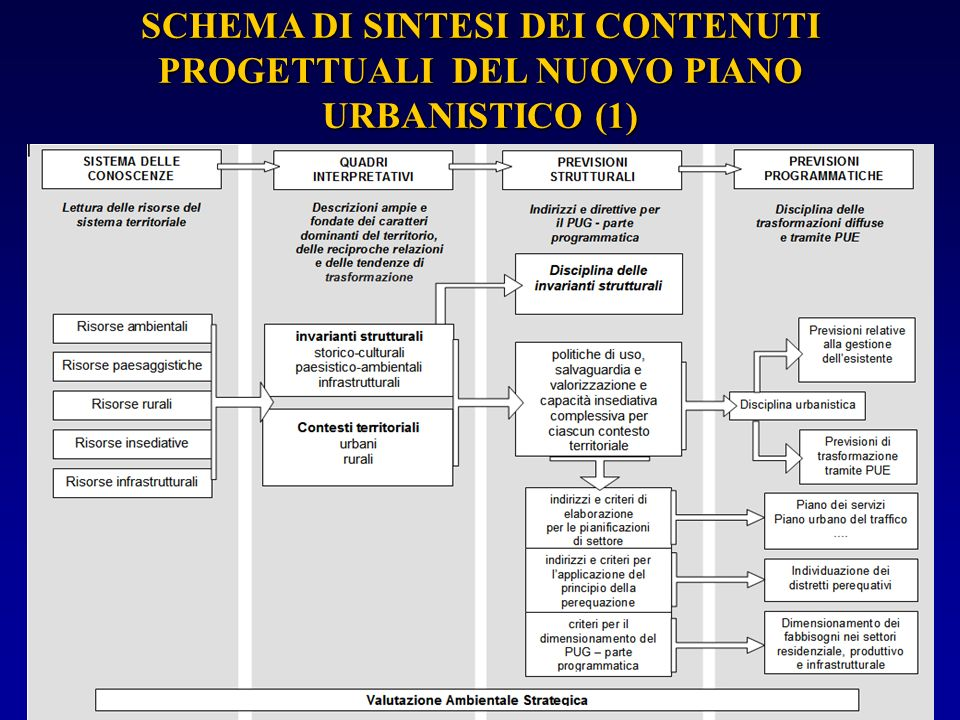 SCHEMA DI SINTESI DEI CONTENUTI PROGETTUALI DEL NUOVO PIANO URBANISTICO (1)