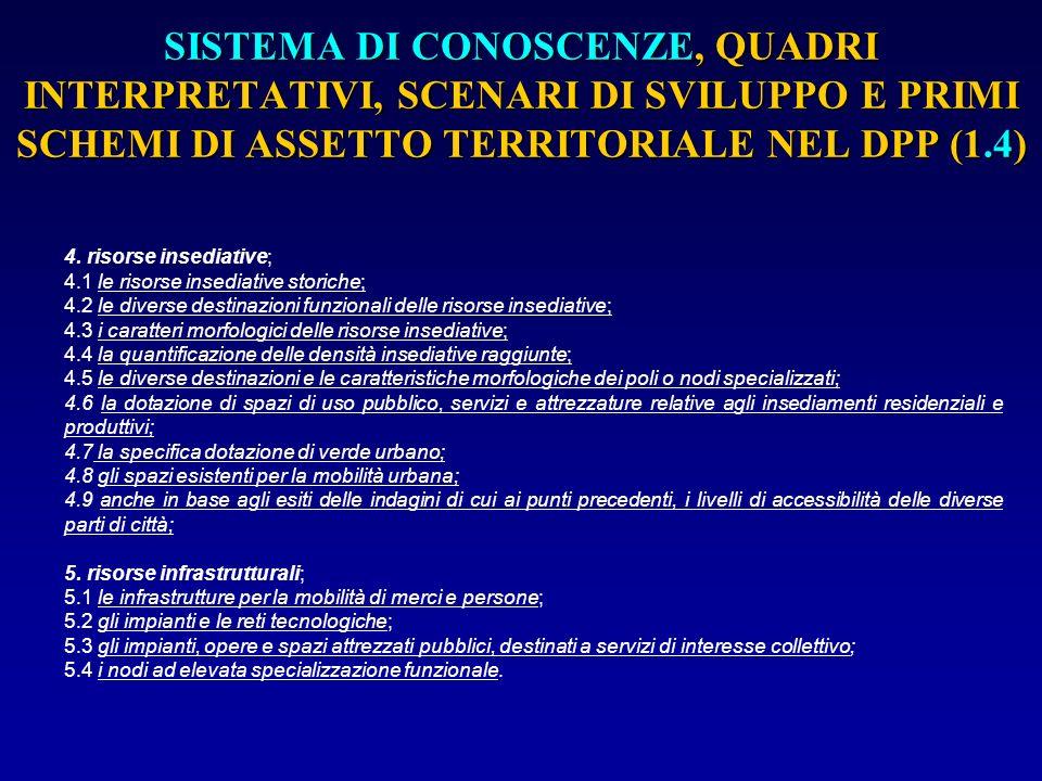 SISTEMA DI CONOSCENZE, QUADRI INTERPRETATIVI, SCENARI DI SVILUPPO E PRIMI SCHEMI DI ASSETTO TERRITORIALE NEL DPP (1.4)