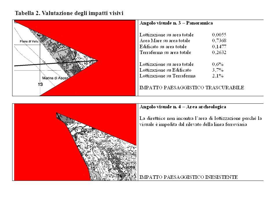 Tabella 2. Valutazione degli impatti visivi