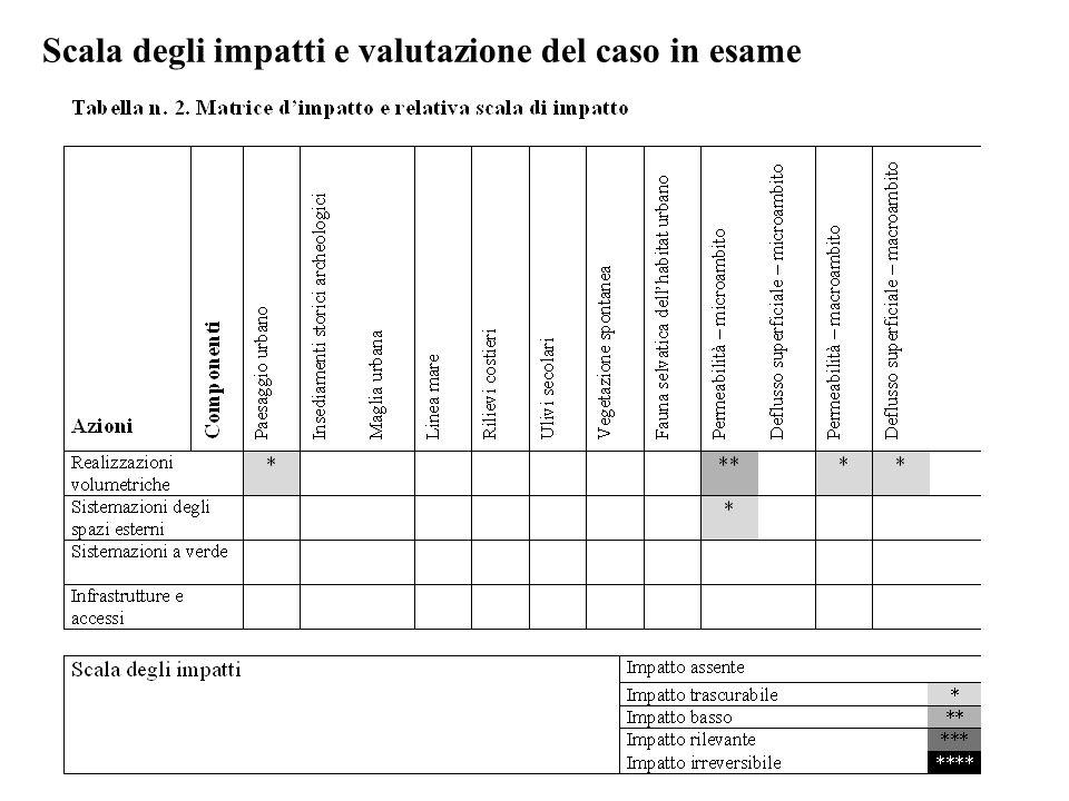 Scala degli impatti e valutazione del caso in esame