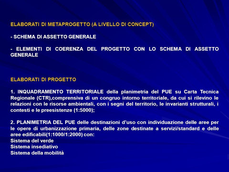 ELABORATI DI METAPROGETTO (A LIVELLO DI CONCEPT)