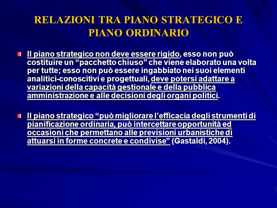 RELAZIONI TRA PIANO STRATEGICO E PIANO ORDINARIO