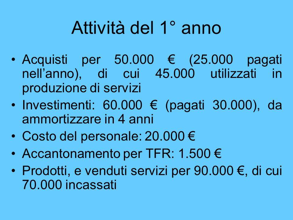 Attività del 1° anno Acquisti per 50.000 € (25.000 pagati nell'anno), di cui 45.000 utilizzati in produzione di servizi.