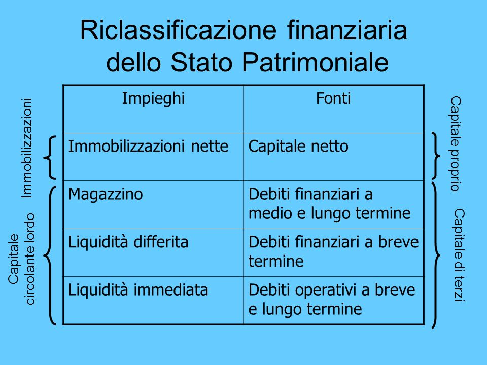 Riclassificazione finanziaria dello Stato Patrimoniale