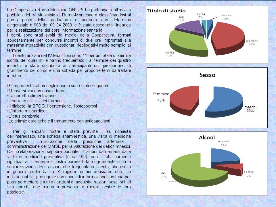 La Cooperativa Roma Medicina ONLUS ha partecipato all'avviso pubblico del IV Municipio di Roma-Montesacro classificandosi al primo posto della graduatoria e pertanto con determina dirigenziale n 908 del 09 04 2008 le è stato assegnato l'incarico per la realizzazione dei corsi informazione sanitaria.