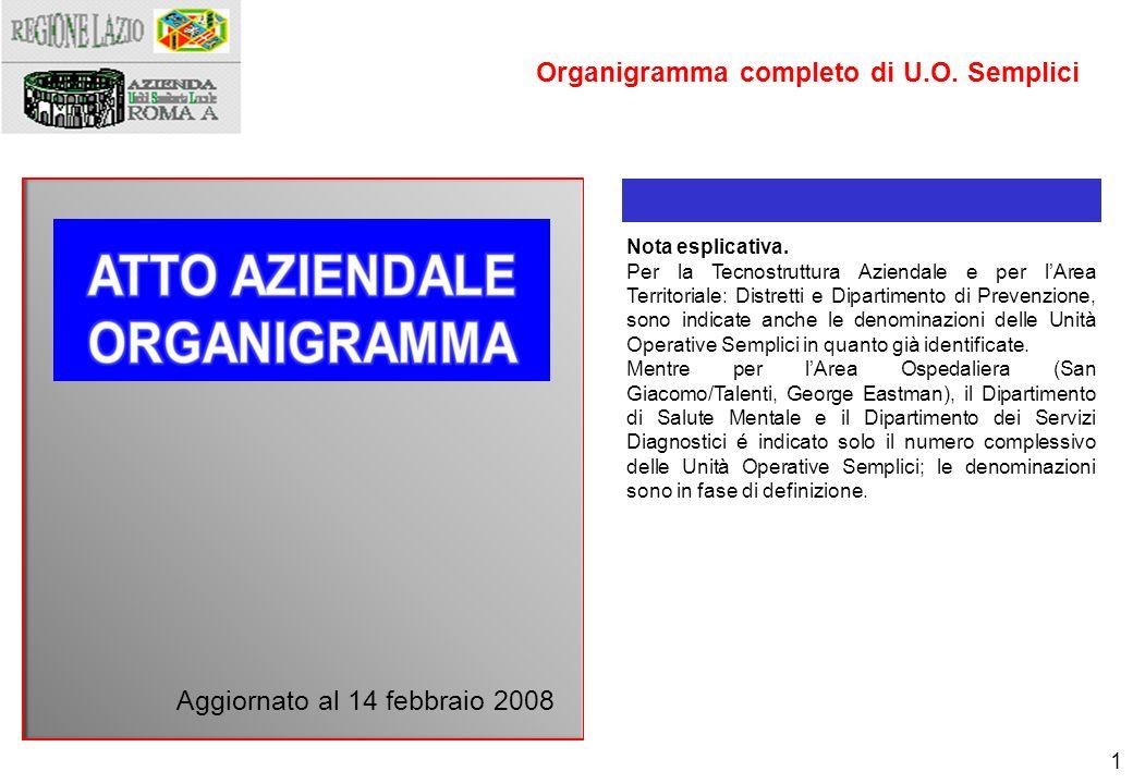 Organigramma completo di U.O. Semplici