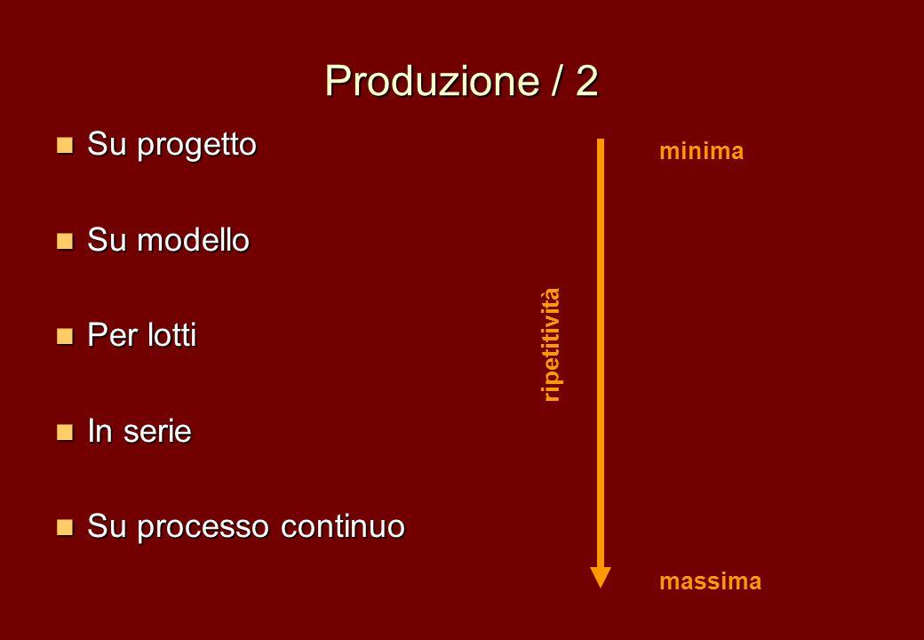 Produzione / 2 Su progetto Su modello Per lotti In serie