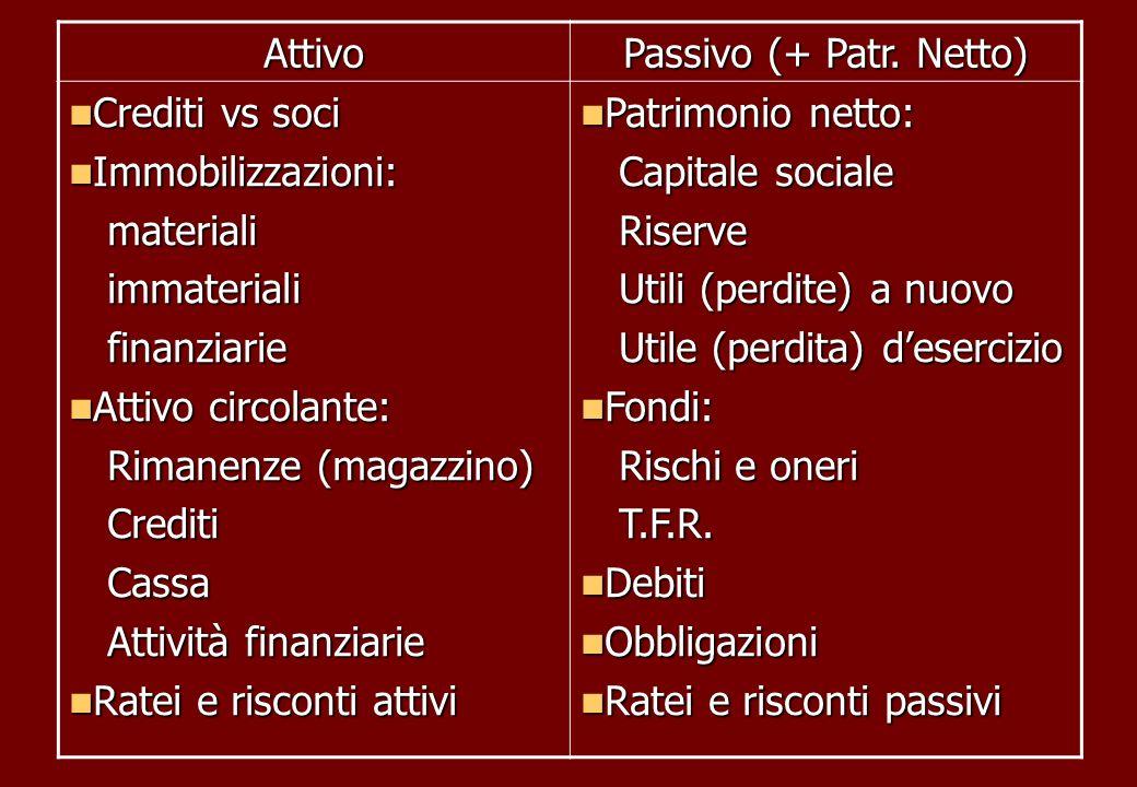 Rimanenze (magazzino) Crediti Cassa Attività finanziarie