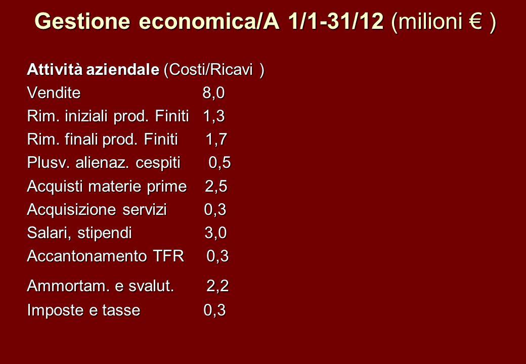 Gestione economica/A 1/1-31/12 (milioni € )