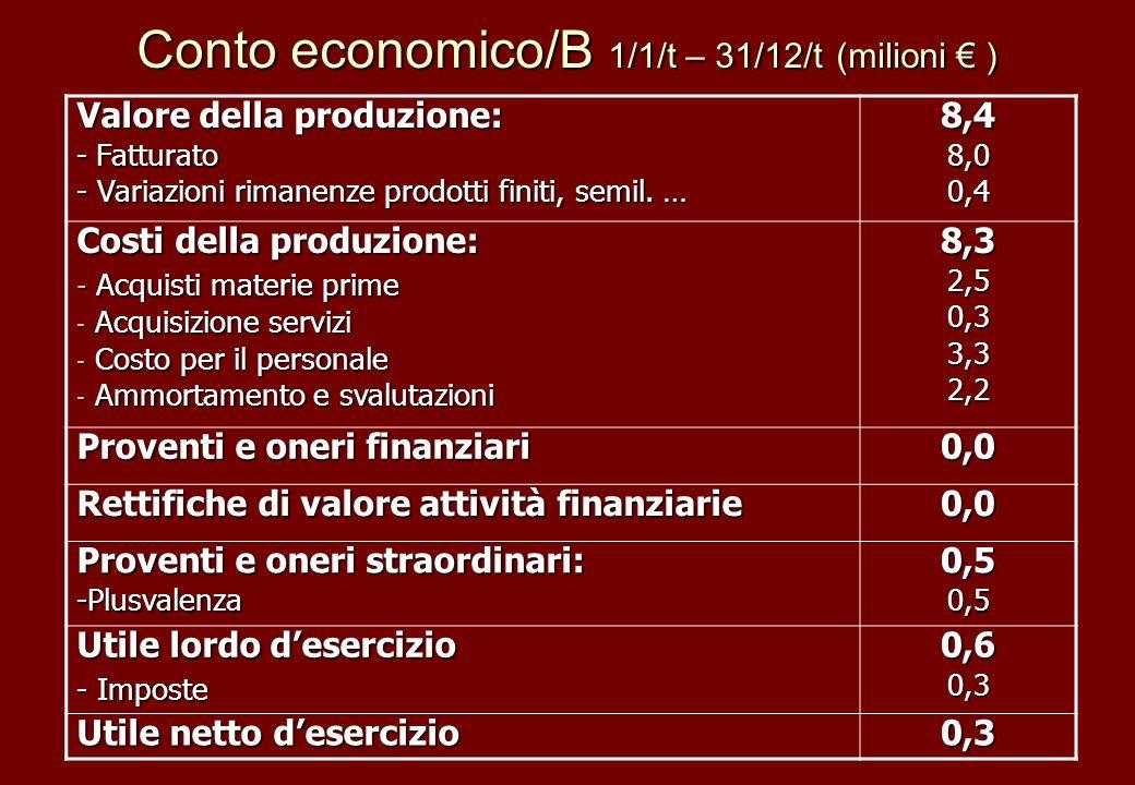 Conto economico/B 1/1/t – 31/12/t (milioni € )