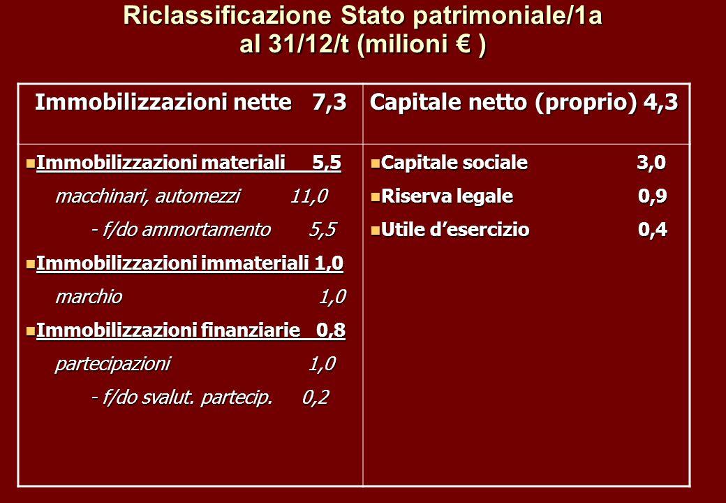 Riclassificazione Stato patrimoniale/1a al 31/12/t (milioni € )
