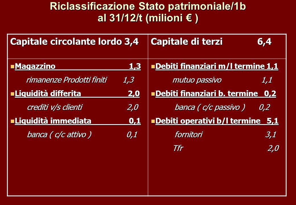 Riclassificazione Stato patrimoniale/1b al 31/12/t (milioni € )