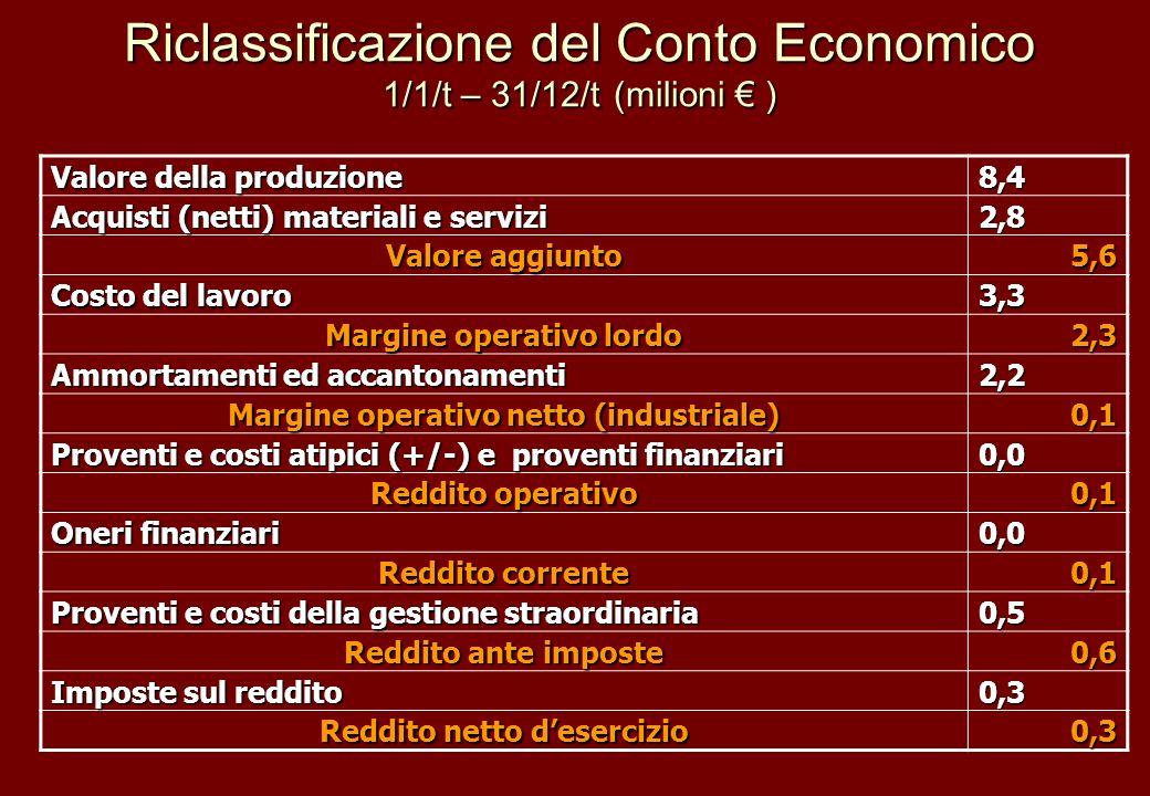 Riclassificazione del Conto Economico 1/1/t – 31/12/t (milioni € )