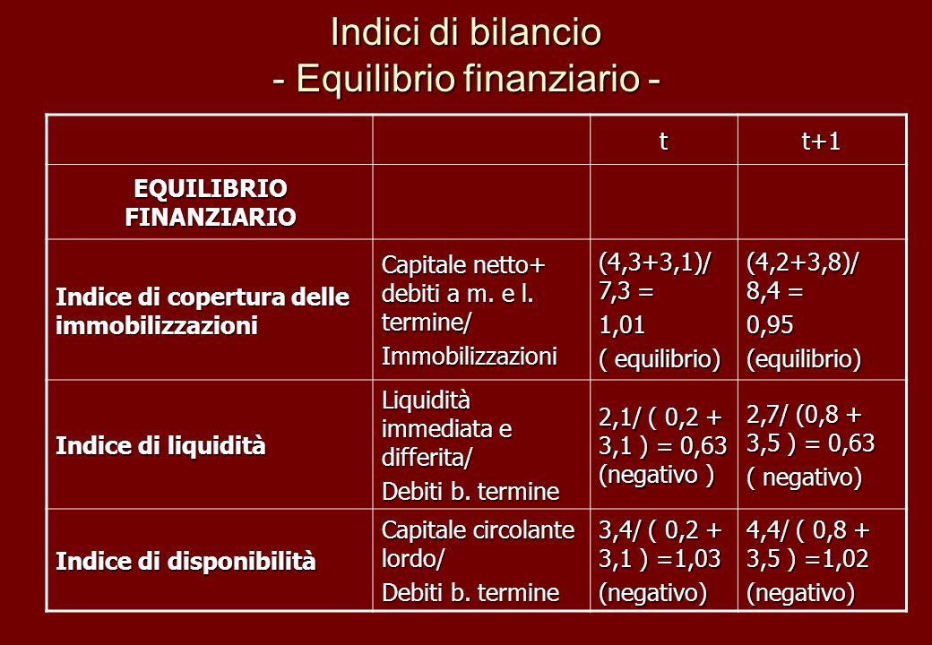 Indici di bilancio - Equilibrio finanziario -