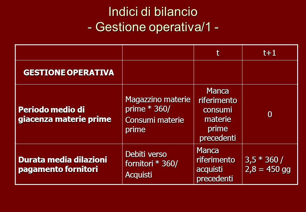 Indici di bilancio - Gestione operativa/1 -