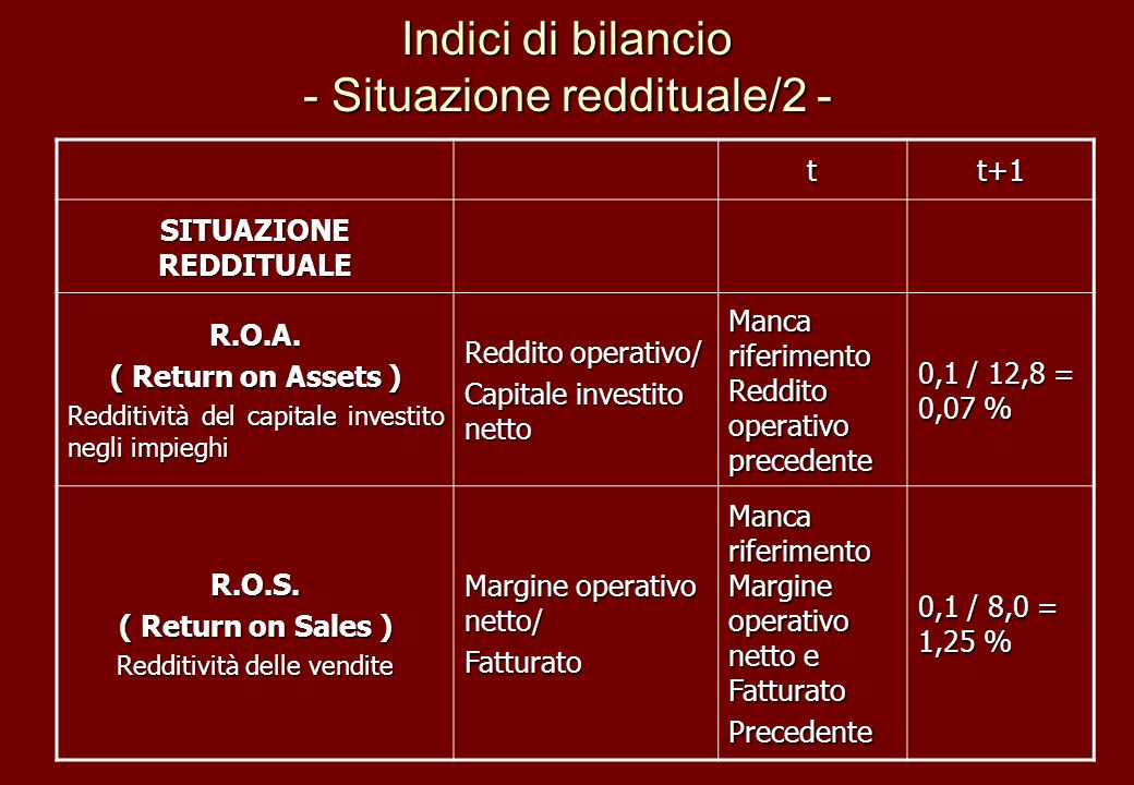 Indici di bilancio - Situazione reddituale/2 -