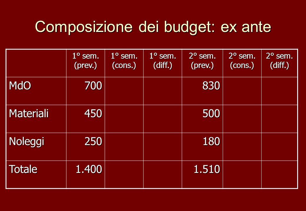 Composizione dei budget: ex ante