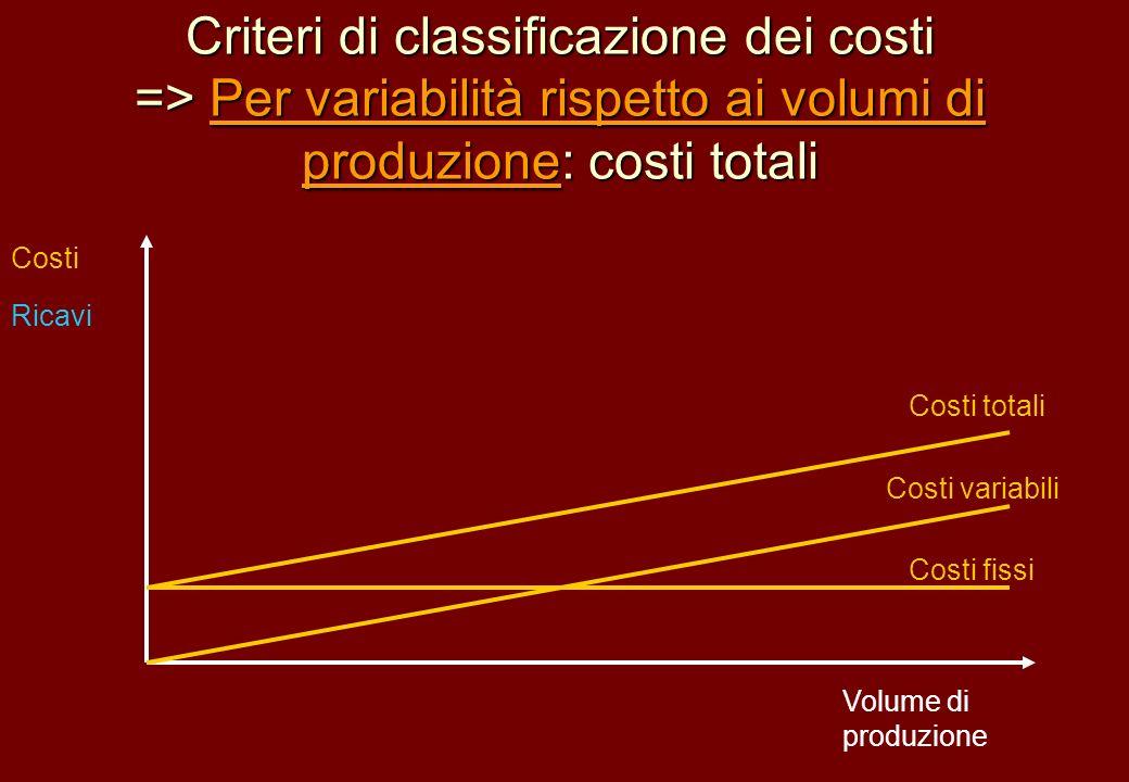 Criteri di classificazione dei costi => Per variabilità rispetto ai volumi di produzione: costi totali