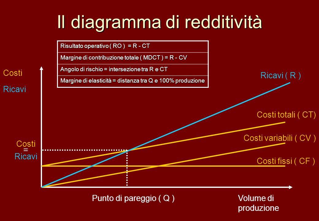 Il diagramma di redditività