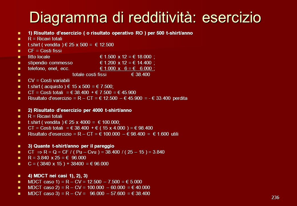 Diagramma di redditività: esercizio