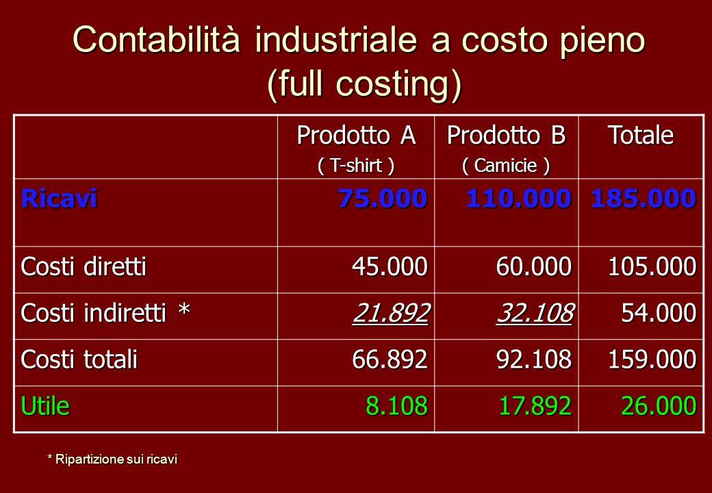 Contabilità industriale a costo pieno (full costing)