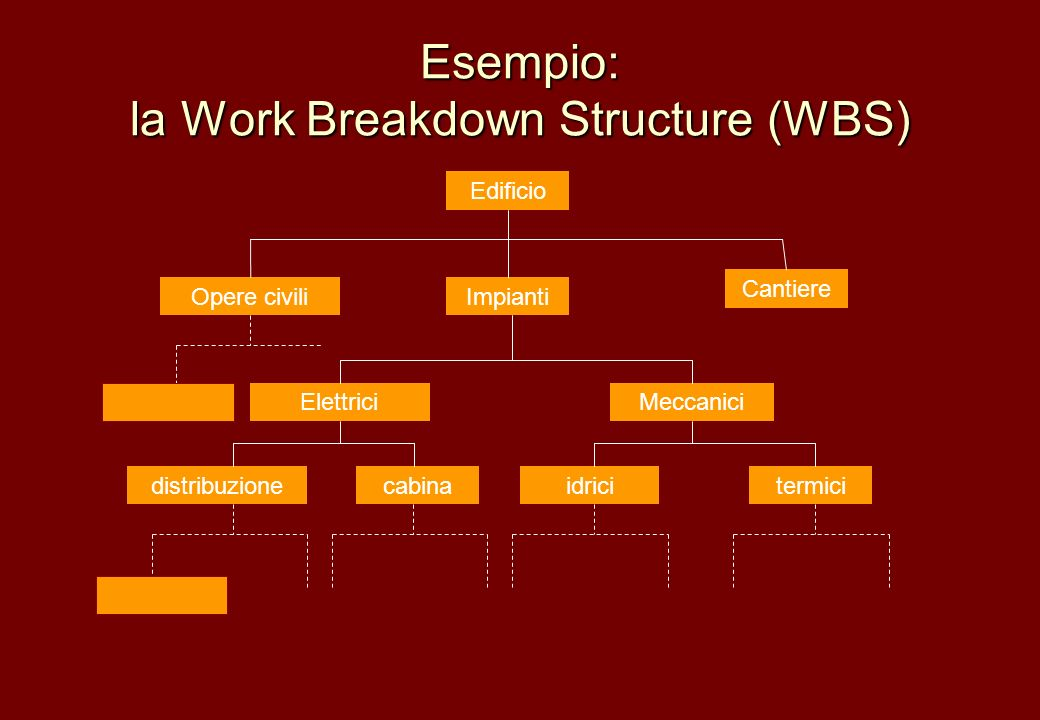 Esempio: la Work Breakdown Structure (WBS)